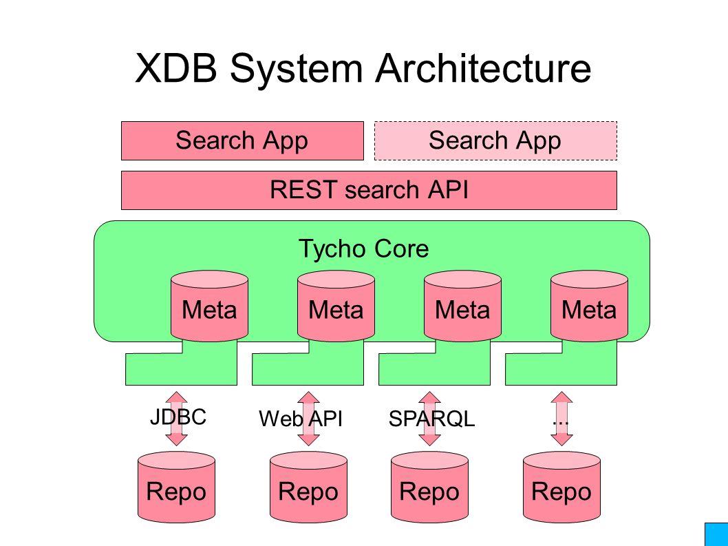 XDB System Architecture VR Repo Tycho Core Repo JDBC Web APISPARQL...
