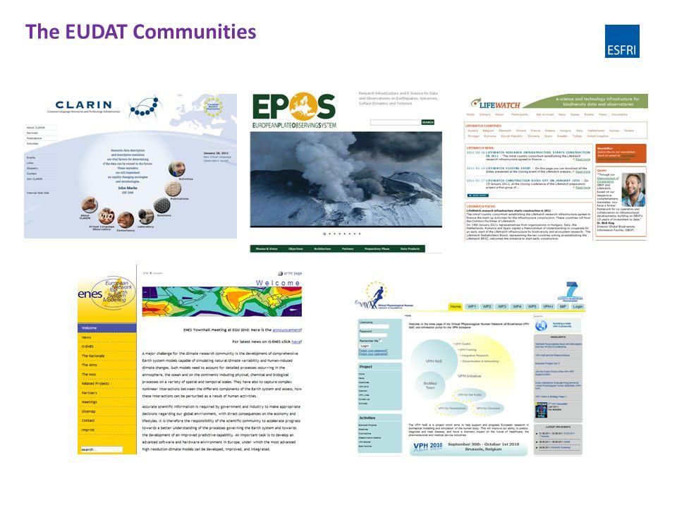 The EUDAT Communities