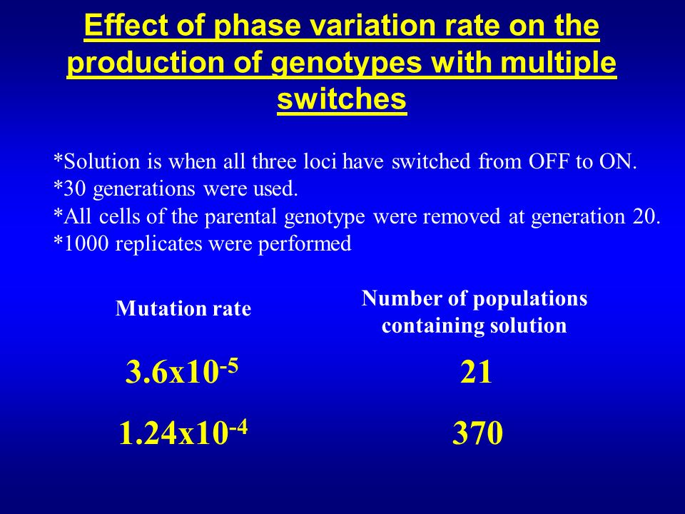 Effect of phase variation rate on the production of genotypes with multiple switches *Solution is when all three loci have switched from OFF to ON.