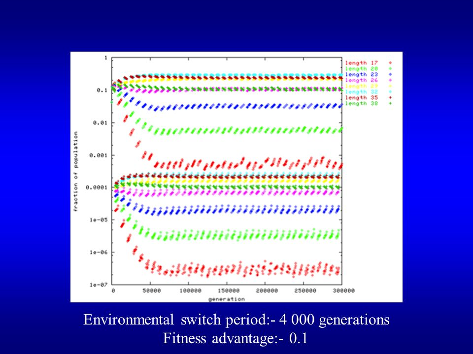 Environmental switch period:- 4 000 generations Fitness advantage:- 0.1