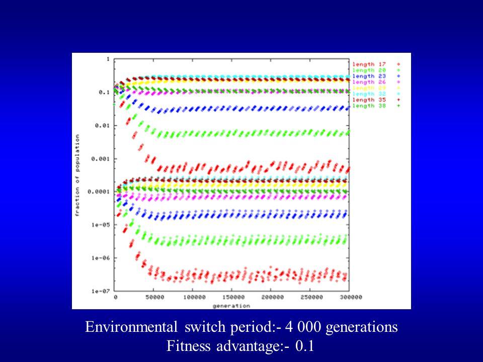 Environmental switch period:- 4 000 generations Fitness advantage:- 0.1