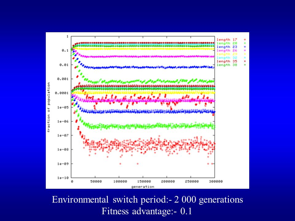Environmental switch period:- 2 000 generations Fitness advantage:- 0.1