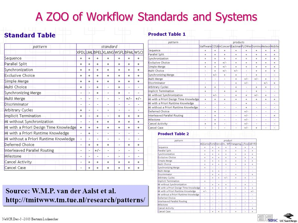 NeSCR Dec Bertram Ludaescher A ZOO of Workflow Standards and Systems Source: W.M.P.