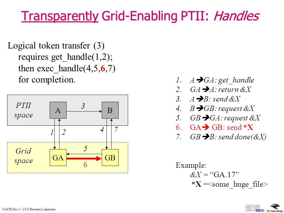 NeSCR Dec Bertram Ludaescher Transparently Grid-Enabling PTII: Handles AB GAGB 1.A GA: get_handle 2.GA A: return &X 3.A B: send &X 4.B GB: request &X 5.GB GA: request &X 6.GA GB: send *X 7.GB B: send done(&X) Example: &X = GA.17 *X = PTII space Grid space Logical token transfer (3) requires get_handle(1,2); then exec_handle(4,5,6,7) for completion.