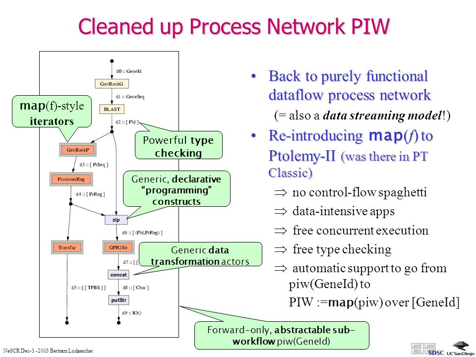 NeSCR Dec-3 -2003 Bertram Ludaescher Cleaned up Process Network PIW Back to purely functional dataflow process networkBack to purely functional dataflow process network (= also a data streaming model!) Re-introducing map (f) to Ptolemy-II (was there in PT Classic)Re-introducing map (f) to Ptolemy-II (was there in PT Classic) no control-flow spaghetti data-intensive apps free concurrent execution free type checking automatic support to go from piw(GeneId) to PIW := map (piw) over [GeneId] map (f)-style iterators Powerful type checking Generic, declarative programming constructs Generic data transformation actors Forward-only, abstractable sub- workflow piw(GeneId)