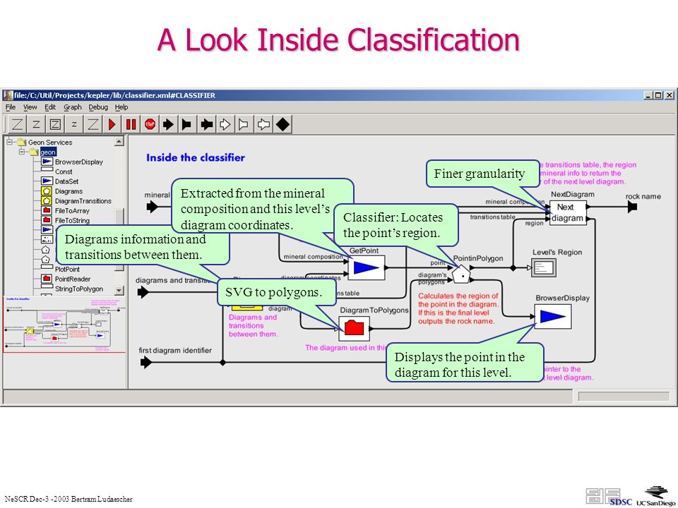 NeSCR Dec-3 -2003 Bertram Ludaescher A Look Inside Classification Diagrams information and transitions between them.