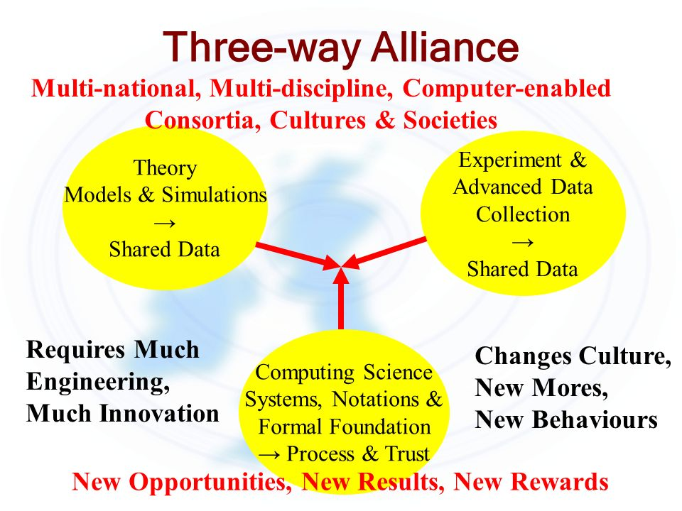 Three-way Alliance Computing Science Systems, Notations & Formal Foundation Process & Trust Theory Models & Simulations Shared Data Experiment & Advanced Data Collection Shared Data Multi-national, Multi-discipline, Computer-enabled Consortia, Cultures & Societies Requires Much Engineering, Much Innovation Changes Culture, New Mores, New Behaviours New Opportunities, New Results, New Rewards