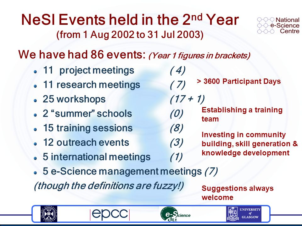 NeSI Events held in the 2 nd Year (from 1 Aug 2002 to 31 Jul 2003) We have had 86 events: (Year 1 figures in brackets) 11 project meetings ( 4) 11 res