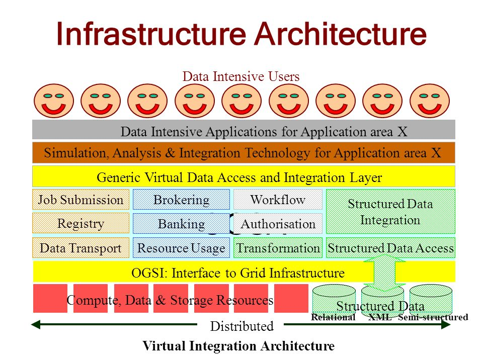 OGSA Infrastructure Architecture OGSI: Interface to Grid Infrastructure Data Intensive Applications for Application area X Compute, Data & Storage Res
