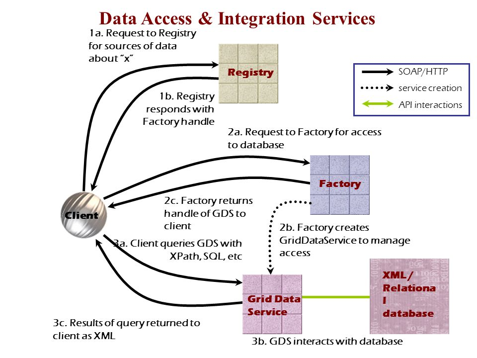 1a. Request to Registry for sources of data about x 1b. Registry responds with Factory handle 2a. Request to Factory for access to database 2c. Factor