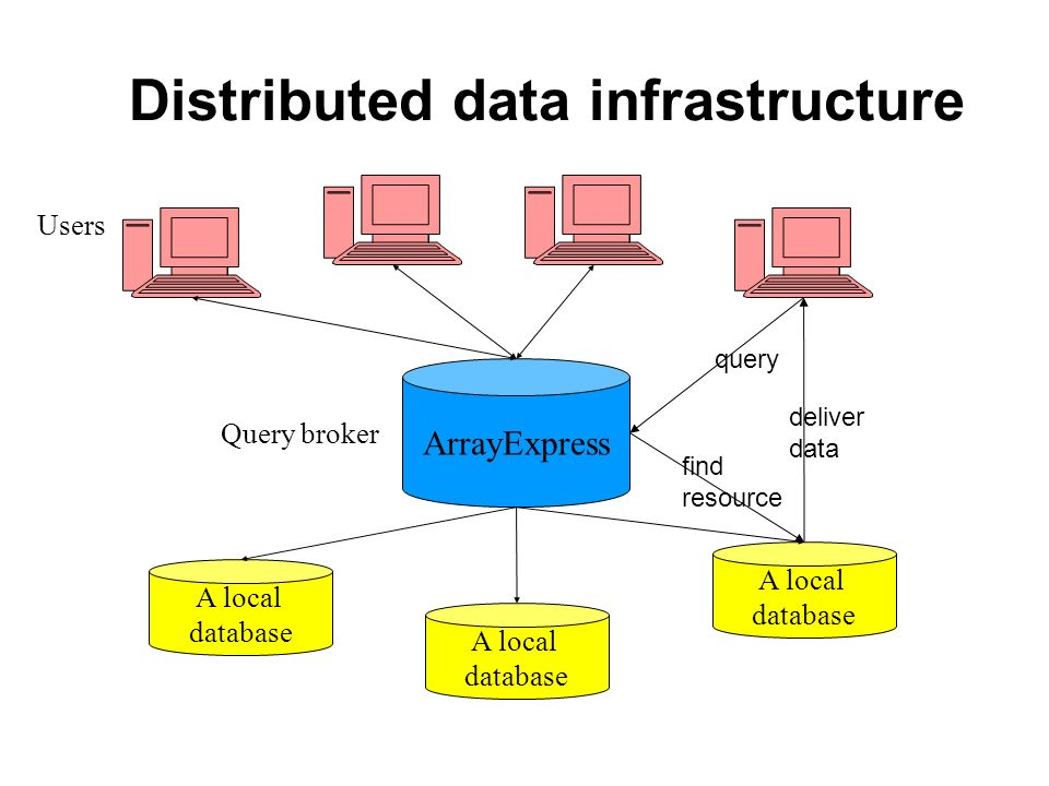 Distributed data infrastructure ArrayExpress A local database A local database A local database Query broker Users query find resource deliver data