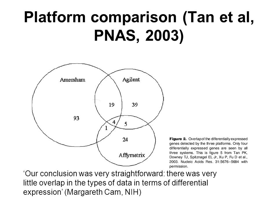 Platform comparison (Tan et al, PNAS, 2003) Our conclusion was very straightforward: there was very little overlap in the types of data in terms of differential expression (Margareth Cam, NIH)
