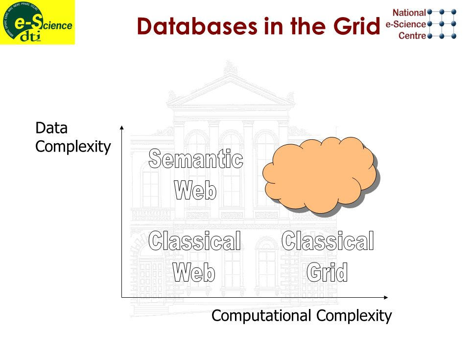 Databases in the Grid Computational Complexity Data Complexity