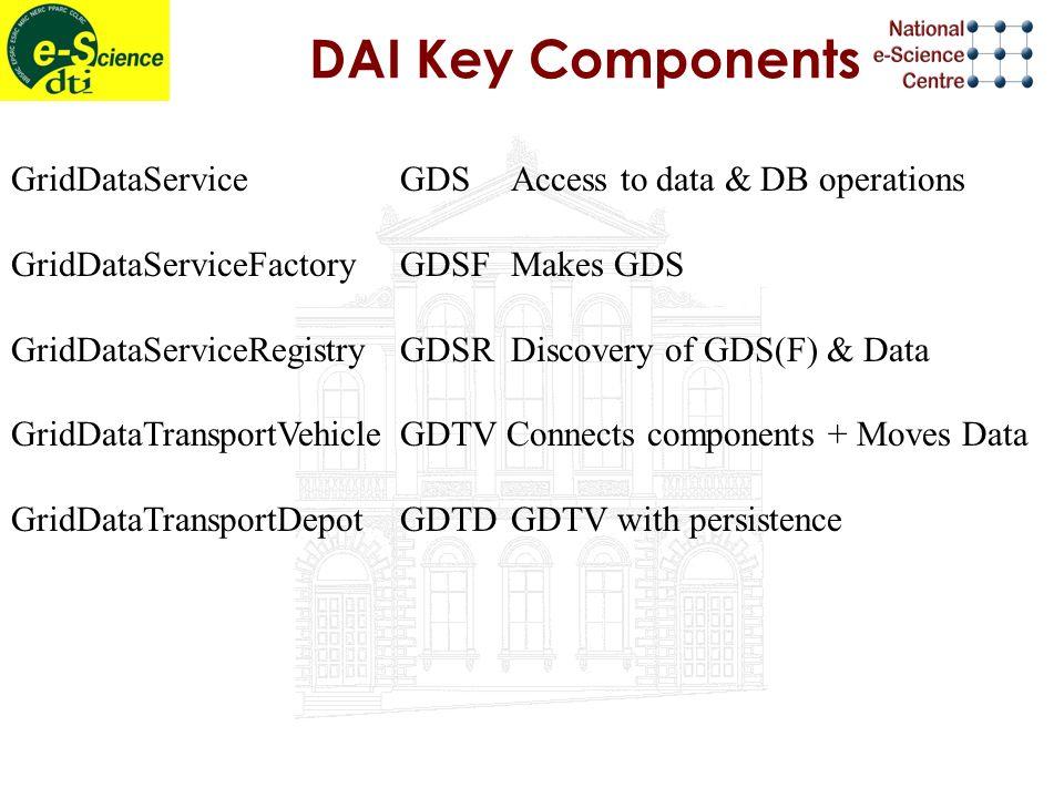 DAI Key Components GridDataServiceGDSAccess to data & DB operations GridDataServiceFactoryGDSFMakes GDS GridDataServiceRegistryGDSRDiscovery of GDS(F) & Data GridDataTransportVehicleGDTV Connects components + Moves Data GridDataTransportDepotGDTDGDTV with persistence