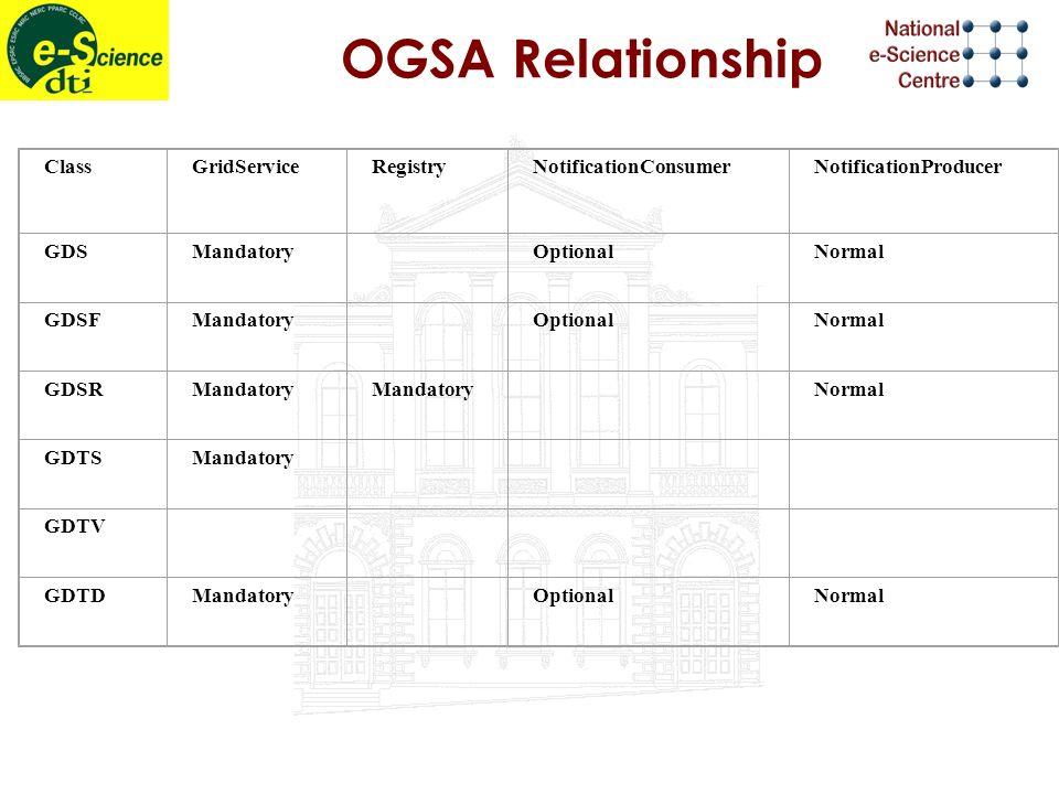 OGSA Relationship ClassGridServiceRegistryNotificationConsumerNotificationProducer GDSMandatory OptionalNormal GDSFMandatory OptionalNormal GDSRMandatory Normal GDTSMandatory GDTV GDTDMandatory OptionalNormal