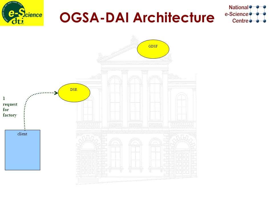 OGSA-DAI Architecture 1 request for factory DSR GDSF client