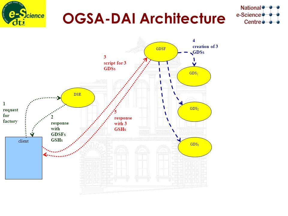 4 creation of 3 GDSs OGSA-DAI Architecture 5 response with 3 GSHs 2 response with GDSFs GSHs 1 request for factory 3 script for 3 GDSs DSR GDSF GDS 1 GDS 2 GDS 3 client