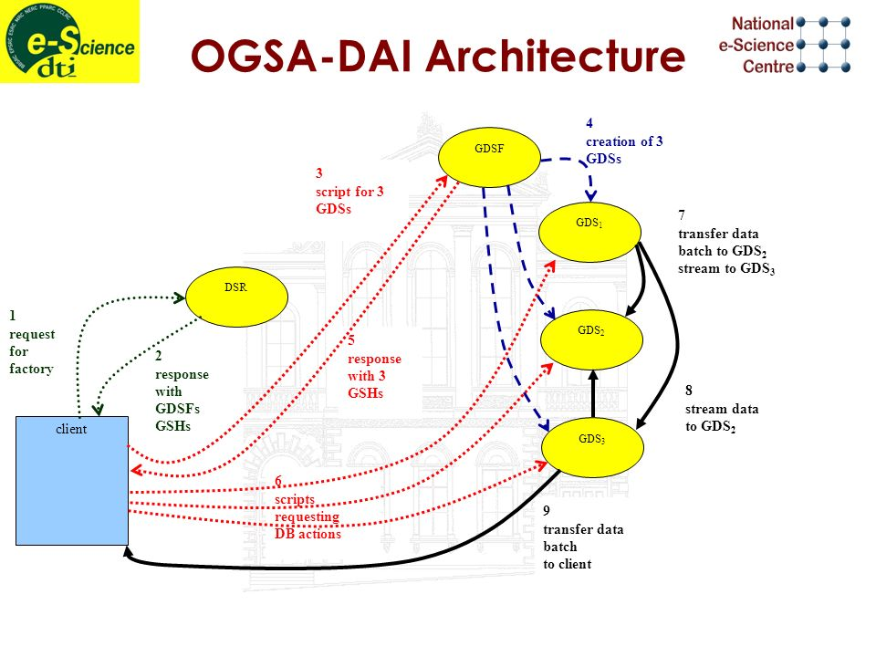 4 creation of 3 GDSs OGSA-DAI Architecture 6 scripts requesting DB actions 5 response with 3 GSHs 2 response with GDSFs GSHs 1 request for factory 3 script for 3 GDSs DSR GDSF GDS 1 GDS 2 GDS 3 client 9 transfer data batch to client 7 transfer data batch to GDS 2 stream to GDS 3 8 stream data to GDS 2