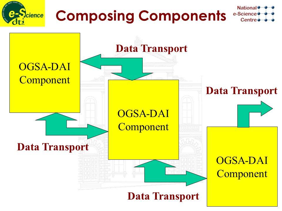 Composing Components OGSA-DAI Component Data Transport