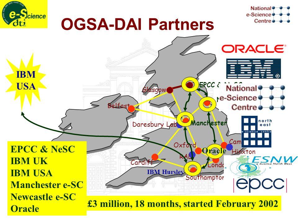 Oxford Glasgow Cardiff Southampton London Belfast Daresbury Lab RAL OGSA-DAI Partners EPCC & NeSC Newcastle IBM USA IBM Hursley Oracle Manchester EPCC & NeSC IBM UK IBM USA Manchester e-SC Newcastle e-SC Oracle £3 million, 18 months, started February 2002 Cambridge Hinxton