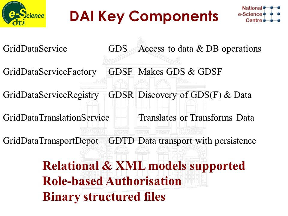 DAI Key Components GridDataServiceGDSAccess to data & DB operations GridDataServiceFactoryGDSFMakes GDS & GDSF GridDataServiceRegistryGDSRDiscovery of GDS(F) & Data GridDataTranslationServiceTranslates or Transforms Data GridDataTransportDepotGDTDData transport with persistence Relational & XML models supported Role-based Authorisation Binary structured files