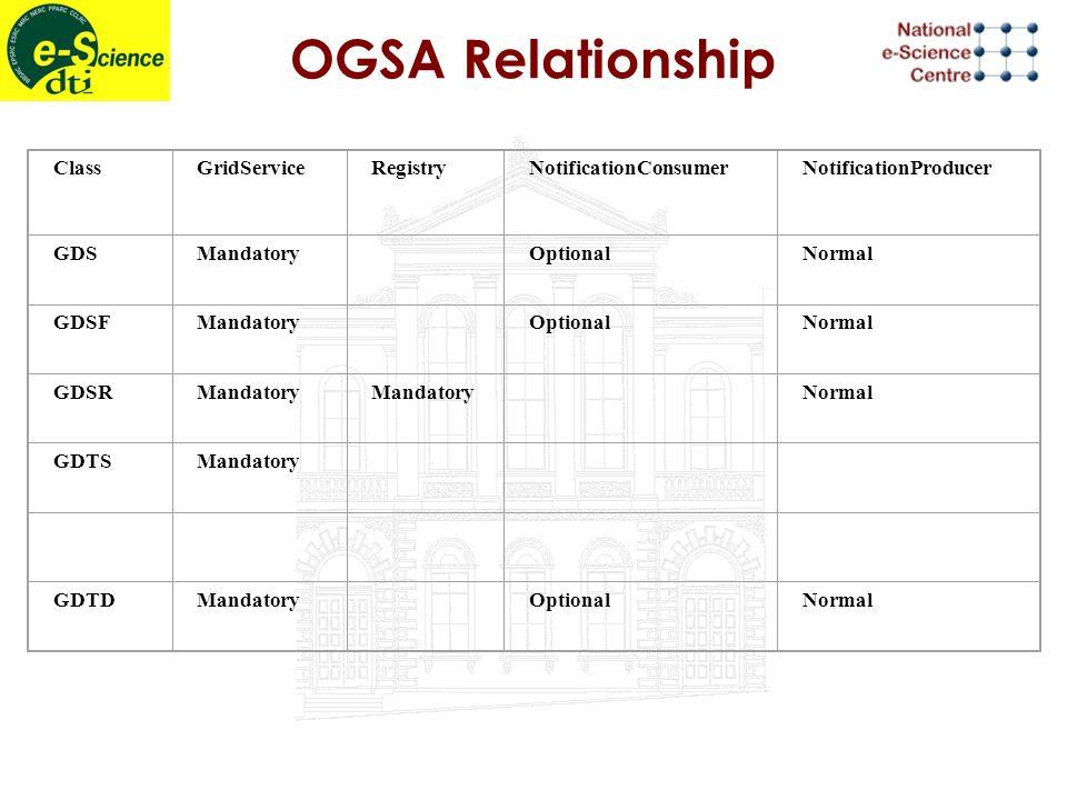 OGSA Relationship ClassGridServiceRegistryNotificationConsumerNotificationProducer GDSMandatory OptionalNormal GDSFMandatory OptionalNormal GDSRMandatory Normal GDTSMandatory GDTDMandatory OptionalNormal