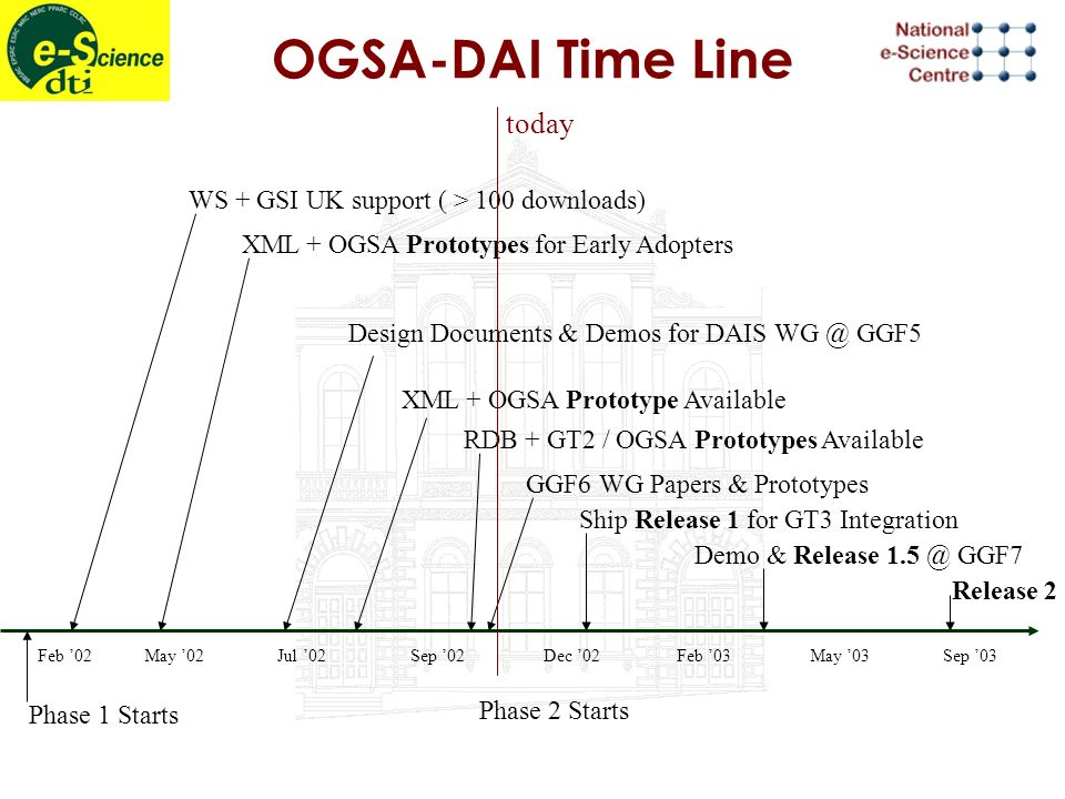 OGSA-DAI Time Line Feb 02May 02Jul 02Sep 02Dec 02Feb 03May 03Sep 03 Ship Release 1 for GT3 Integration RDB + GT2 / OGSA Prototypes Available XML + OGSA Prototype Available Design Documents & Demos for DAIS WG @ GGF5 XML + OGSA Prototypes for Early Adopters WS + GSI UK support ( > 100 downloads) Phase 2 Starts Phase 1 Starts Demo & Release 1.5 @ GGF7 GGF6 WG Papers & Prototypes Release 2 today