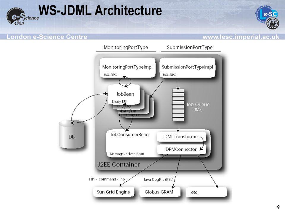 9 WS-JDML Architecture