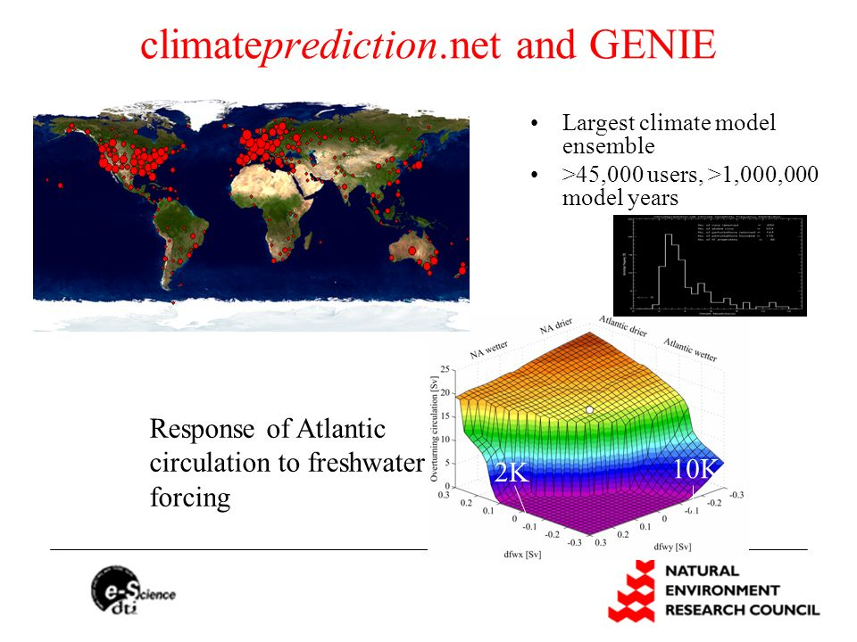 climateprediction.net and GENIE Largest climate model ensemble >45,000 users, >1,000,000 model years 10K 2K Response of Atlantic circulation to freshw