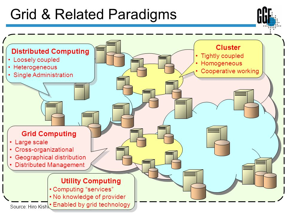 Grid & Related Paradigms Utility Computing Computing services No knowledge of provider Enabled by grid technology Utility Computing Computing services