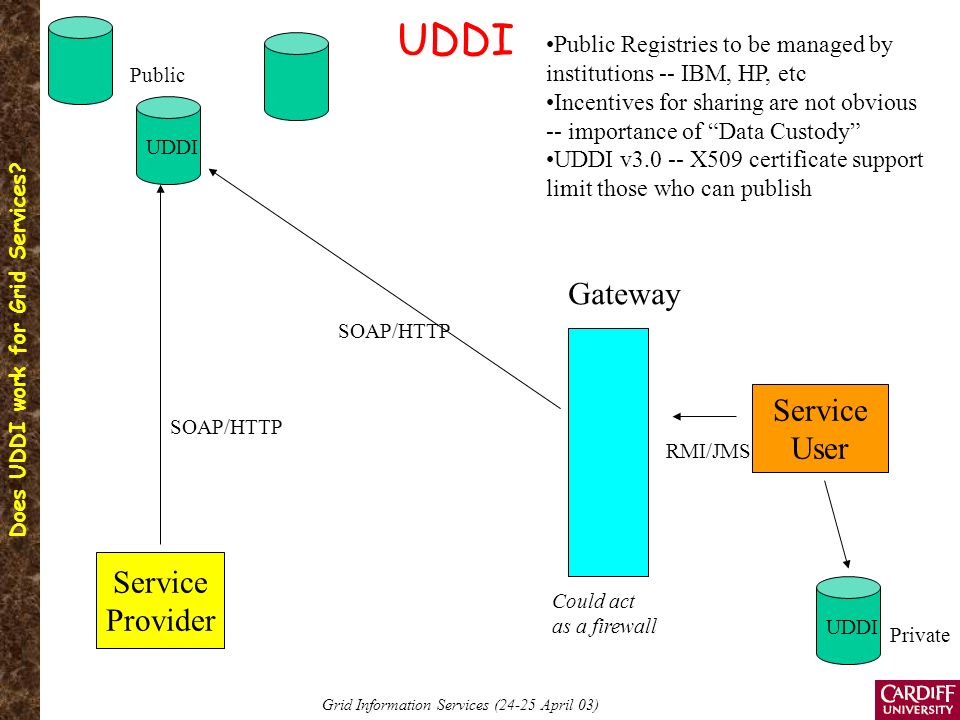 Does UDDI work for Grid Services.