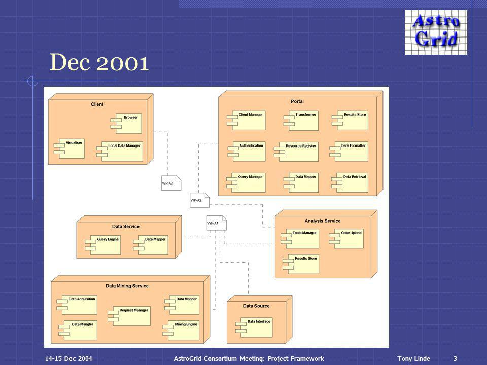 3 Tony Linde14-15 Dec 2004AstroGrid Consortium Meeting: Project Framework Dec 2001