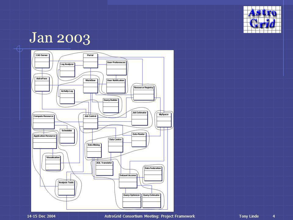 5 Tony Linde14-15 Dec 2004AstroGrid Consortium Meeting: Project Framework Jul 2003
