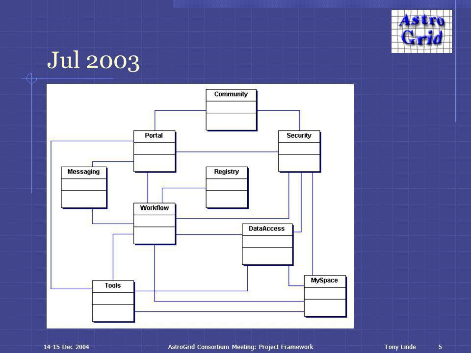 6 Tony Linde14-15 Dec 2004AstroGrid Consortium Meeting: Project Framework Nov 2003
