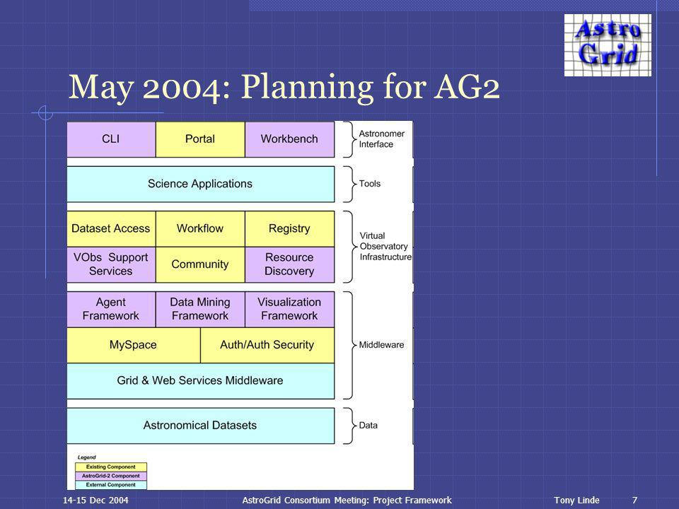 7 Tony Linde14-15 Dec 2004AstroGrid Consortium Meeting: Project Framework May 2004: Planning for AG2