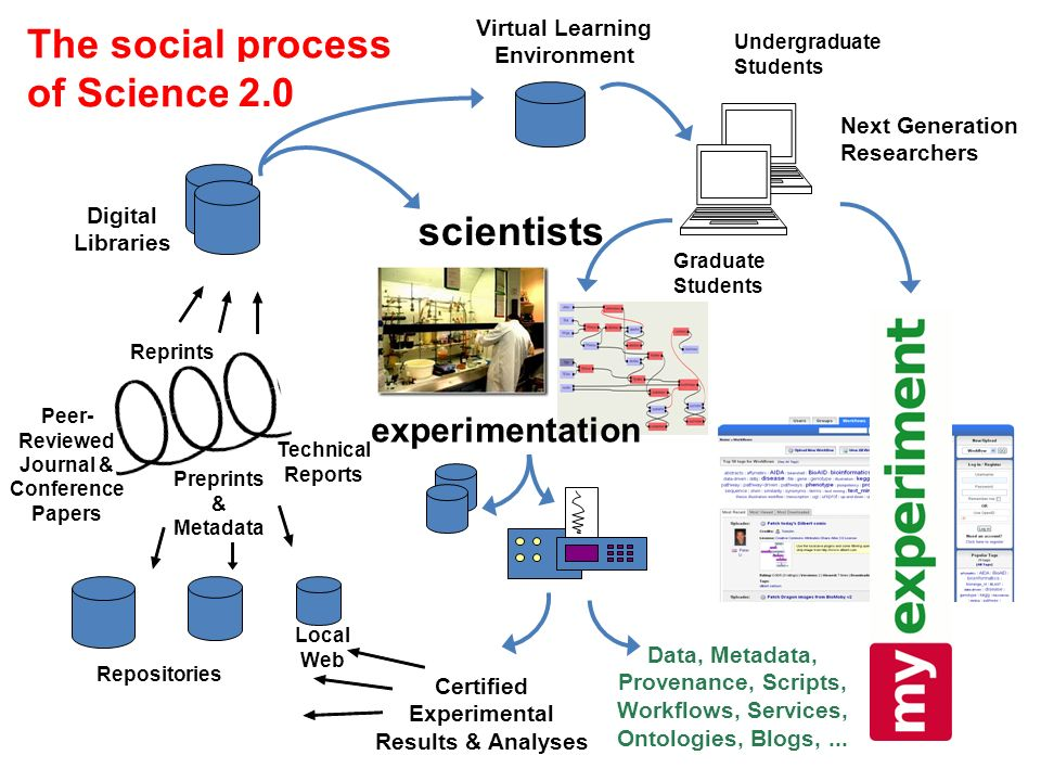 scientists Local Web Repositories Graduate Students Undergraduate Students Virtual Learning Environment Technical Reports Reprints Peer- Reviewed Journal & Conference Papers Preprints & Metadata Certified Experimental Results & Analyses experimentation Data, Metadata, Provenance, Scripts, Workflows, Services, Ontologies, Blogs,...
