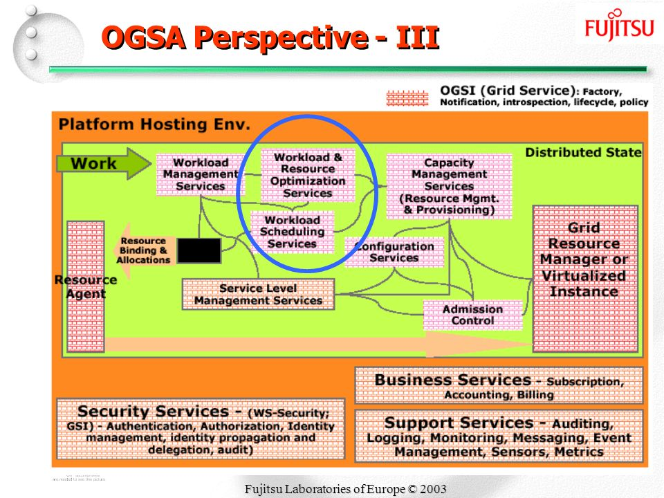 Fujitsu Laboratories of Europe © 2003 OGSA Perspective - III