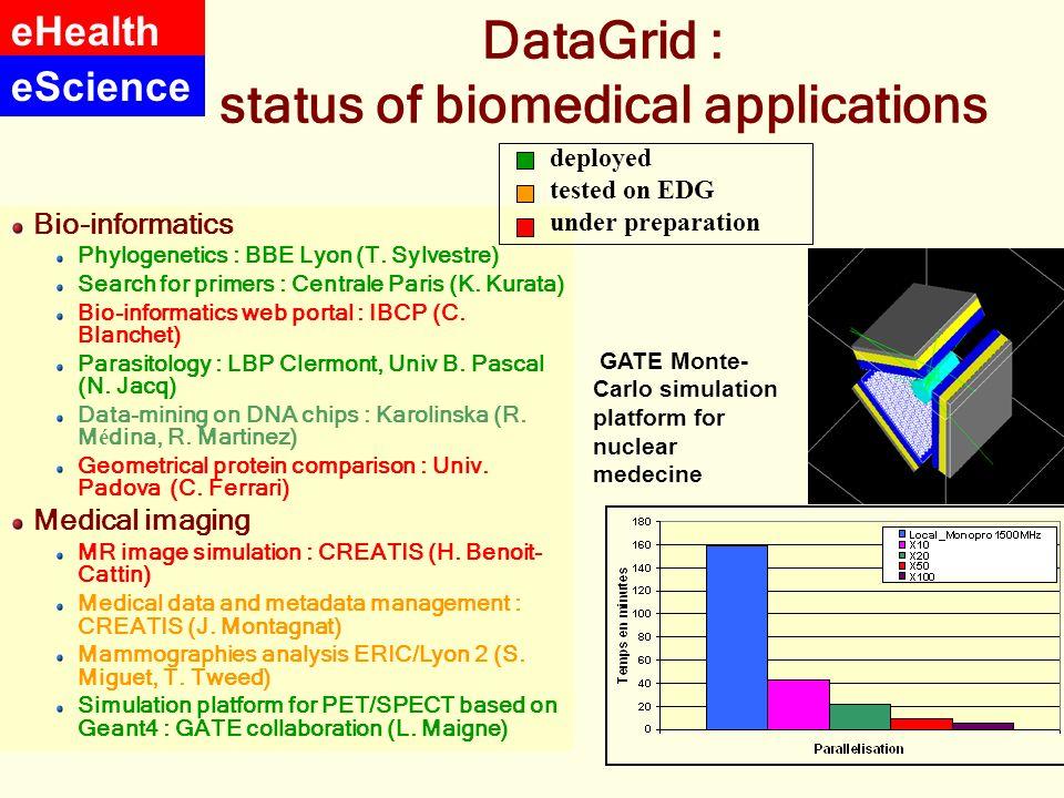 DataGrid : status of biomedical applications Bio-informatics Phylogenetics : BBE Lyon (T. Sylvestre) Search for primers : Centrale Paris (K. Kurata) B