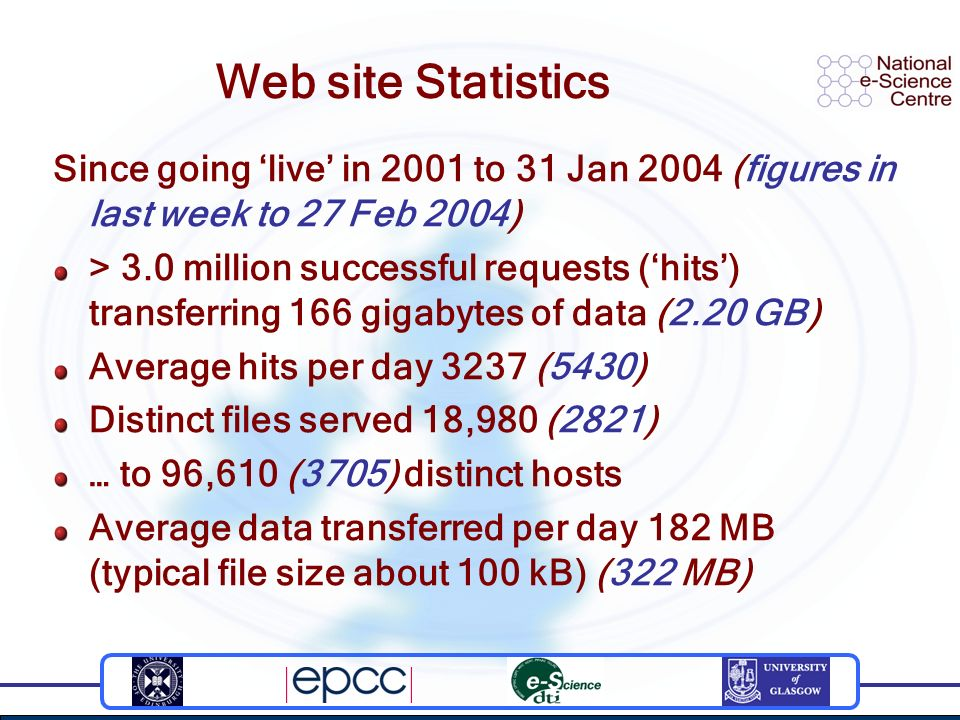 Web site Statistics Since going live in 2001 to 31 Jan 2004 (figures in last week to 27 Feb 2004) > 3.0 million successful requests (hits) transferring 166 gigabytes of data (2.20 GB) Average hits per day 3237 (5430) Distinct files served 18,980 (2821) … to 96,610 (3705) distinct hosts Average data transferred per day 182 MB (typical file size about 100 kB) (322 MB)