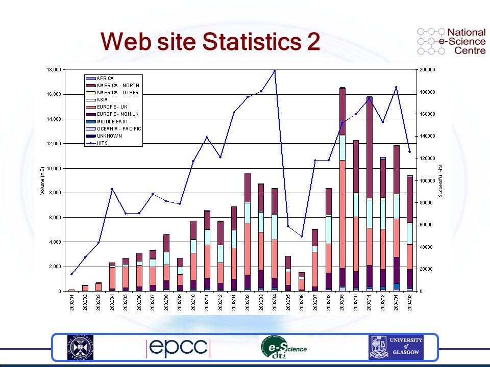 Web site Statistics 2