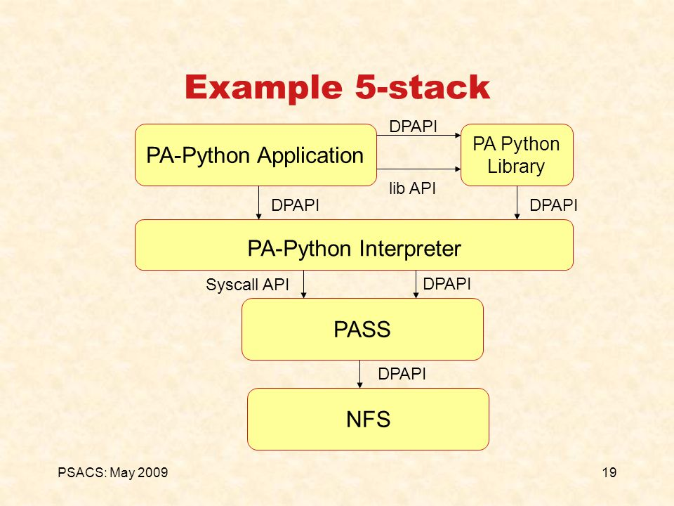19PSACS: May 2009 Example 5-stack PA-Python Application PA Python Library DPAPI Syscall API DPAPI PA-Python Interpreter PASSNFS DPAPI lib API