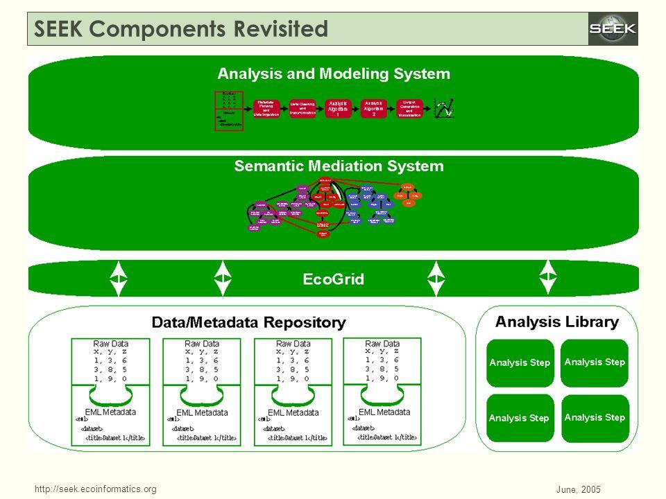 http://seek.ecoinformatics.org SWDBAug 29, 2004 June, 2005 SEEK Components Revisited