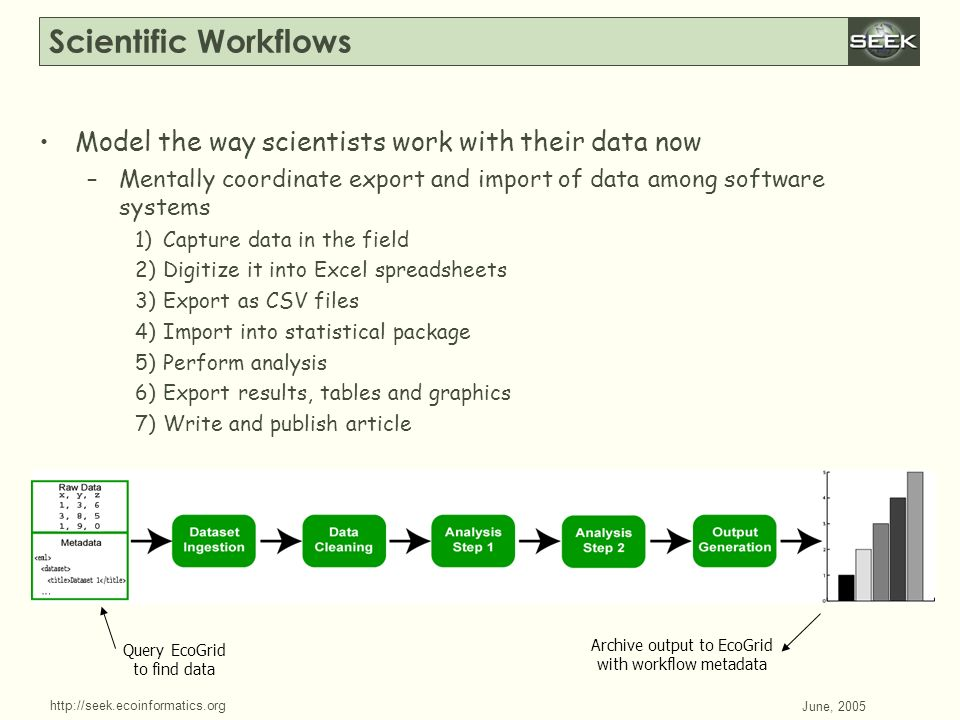 http://seek.ecoinformatics.org SWDBAug 29, 2004 June, 2005 Scientific Workflows Model the way scientists work with their data now –Mentally coordinate