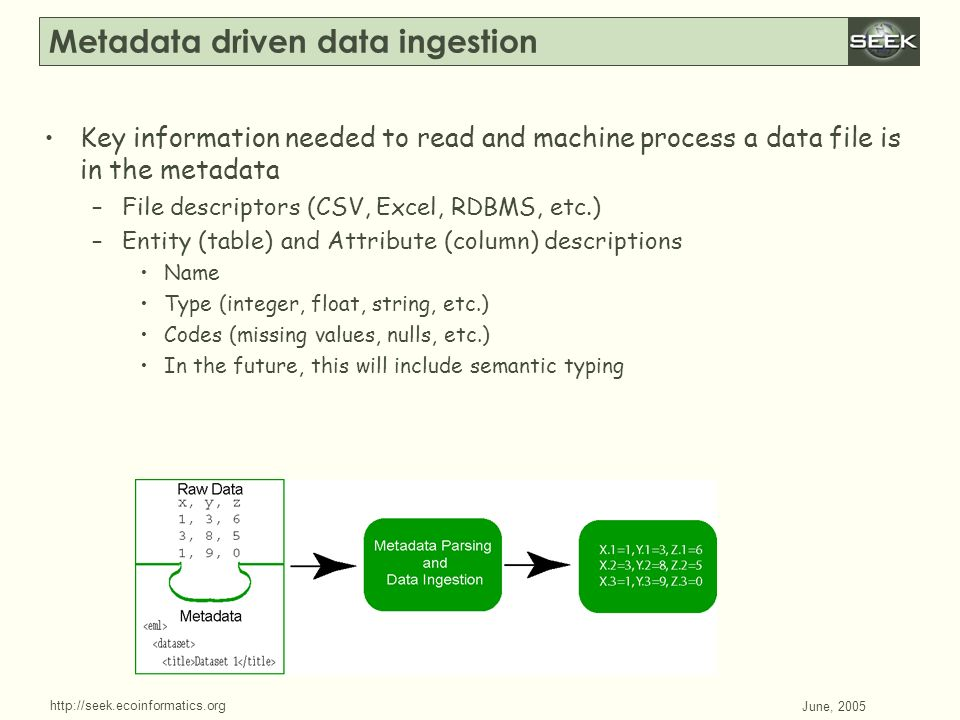 http://seek.ecoinformatics.org SWDBAug 29, 2004 June, 2005 Metadata driven data ingestion Key information needed to read and machine process a data fi