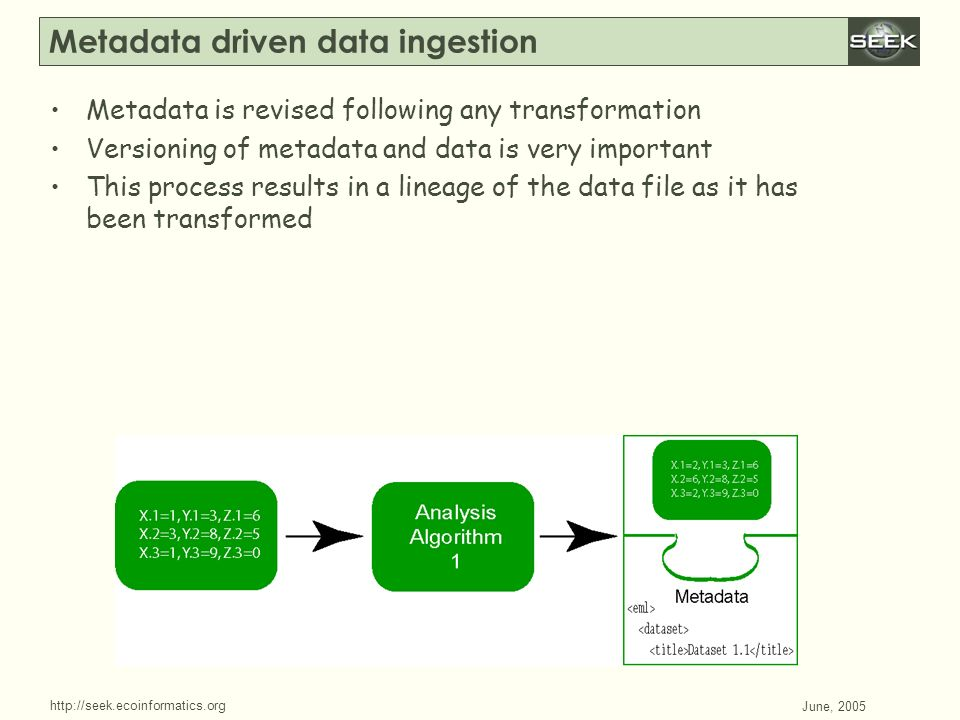 http://seek.ecoinformatics.org SWDBAug 29, 2004 June, 2005 Metadata driven data ingestion Metadata is revised following any transformation Versioning
