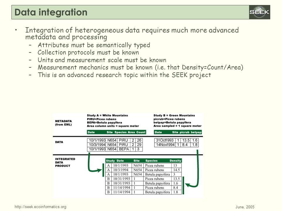 http://seek.ecoinformatics.org SWDBAug 29, 2004 June, 2005 Data integration Integration of heterogeneous data requires much more advanced metadata and