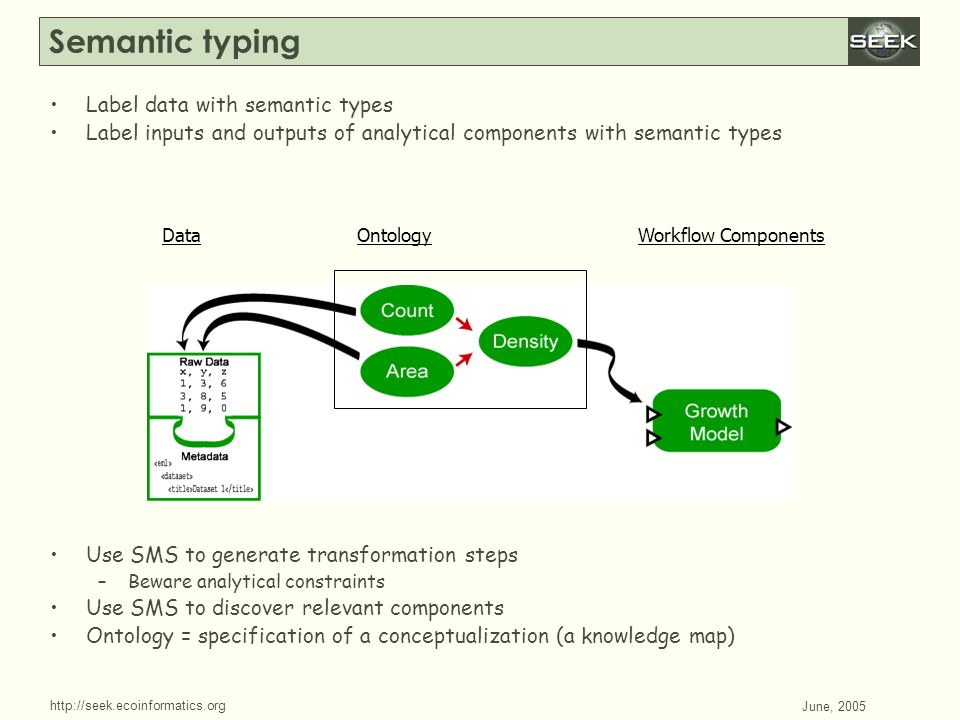 http://seek.ecoinformatics.org SWDBAug 29, 2004 June, 2005 Label data with semantic types Label inputs and outputs of analytical components with semantic types Use SMS to generate transformation steps –Beware analytical constraints Use SMS to discover relevant components Ontology = specification of a conceptualization (a knowledge map) Semantic typing DataOntologyWorkflow Components