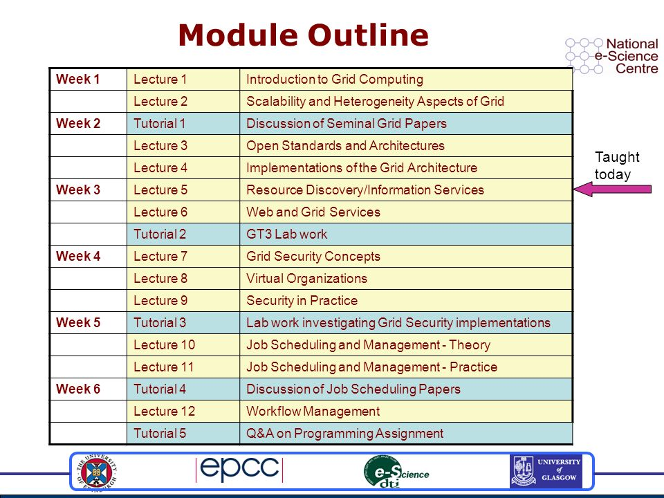 Module Outline Week 1Lecture 1Introduction to Grid Computing Lecture 2Scalability and Heterogeneity Aspects of Grid Week 2Tutorial 1Discussion of Seminal Grid Papers Lecture 3Open Standards and Architectures Lecture 4Implementations of the Grid Architecture Week 3Lecture 5Resource Discovery/Information Services Lecture 6Web and Grid Services Tutorial 2GT3 Lab work Week 4Lecture 7Grid Security Concepts Lecture 8Virtual Organizations Lecture 9Security in Practice Week 5Tutorial 3Lab work investigating Grid Security implementations Lecture 10Job Scheduling and Management - Theory Lecture 11Job Scheduling and Management - Practice Week 6Tutorial 4Discussion of Job Scheduling Papers Lecture 12Workflow Management Tutorial 5Q&A on Programming Assignment Taught today