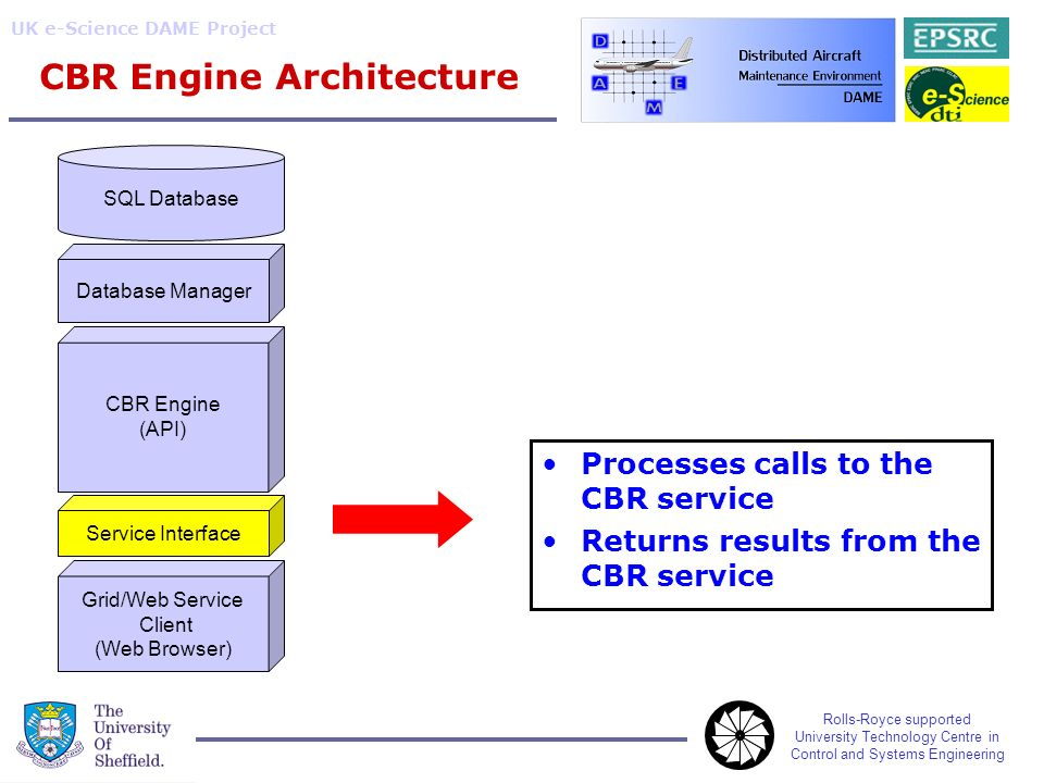 Rolls-Royce supported University Technology Centre in Control and Systems Engineering UK e-Science DAME Project CBR Engine Architecture SQL Database Database Manager CBR Engine (API) Service Interface Grid/Web Service Client (Web Browser) Processes calls to the CBR service Returns results from the CBR service