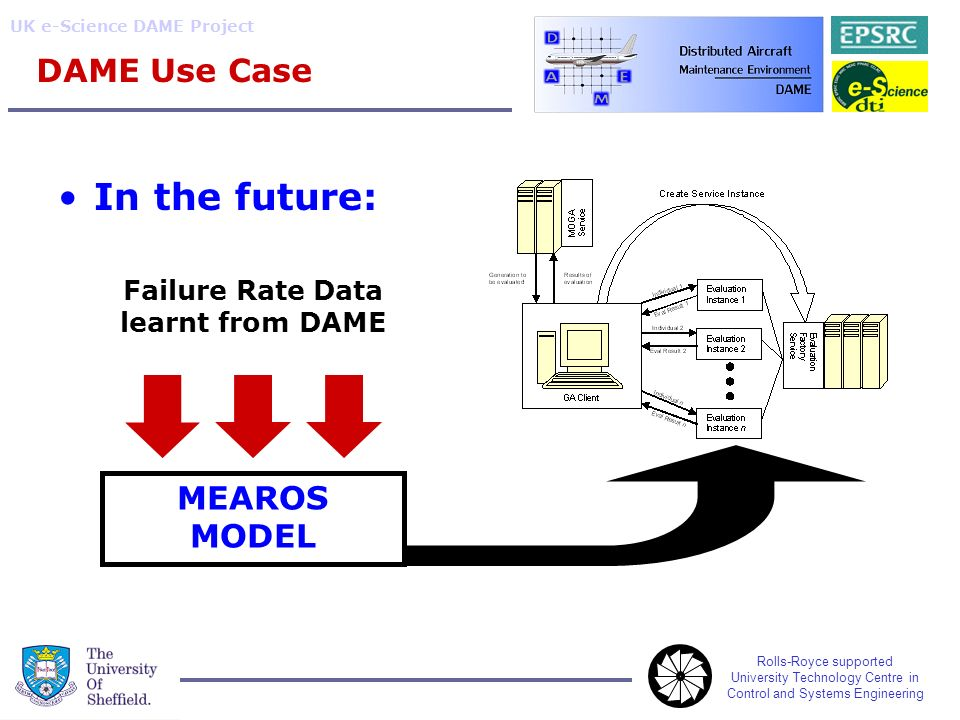 Rolls-Royce supported University Technology Centre in Control and Systems Engineering UK e-Science DAME Project DAME Use Case In the future: MEAROS MODEL Failure Rate Data learnt from DAME